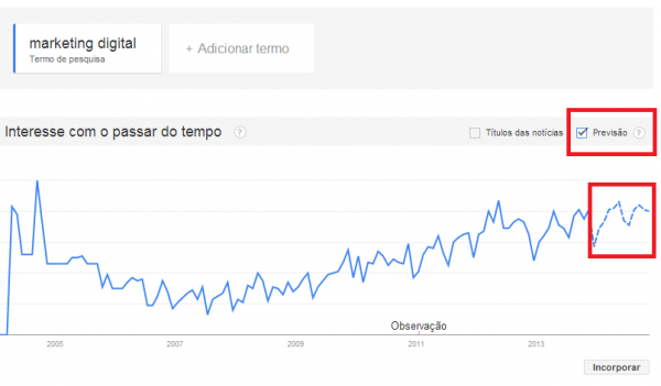 previsao-trends