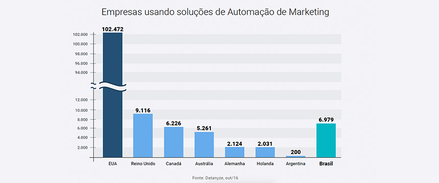 Gráfico de Empresas usando Automação de Marketing - Growth Hacking - Marketing Digital de Resultados - Blog da M2BR