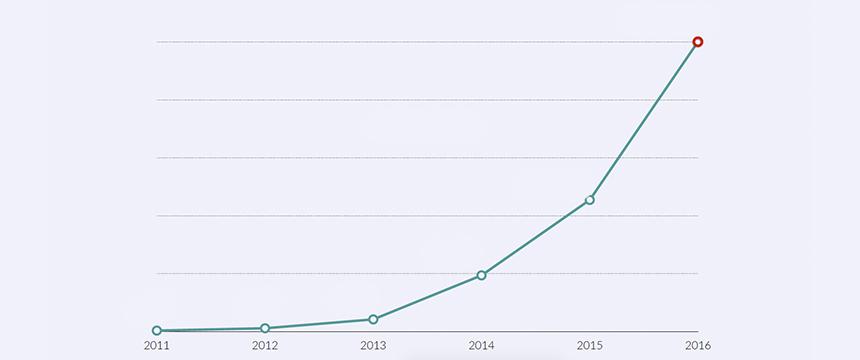 Scale up - Faça sua empresa crescer - Growth Hacking - Marketing Digital de Resultados - Blog da M2BR
