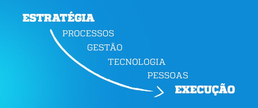 Processos, gestão, tecnologia e pessoas - Blog da M2BR