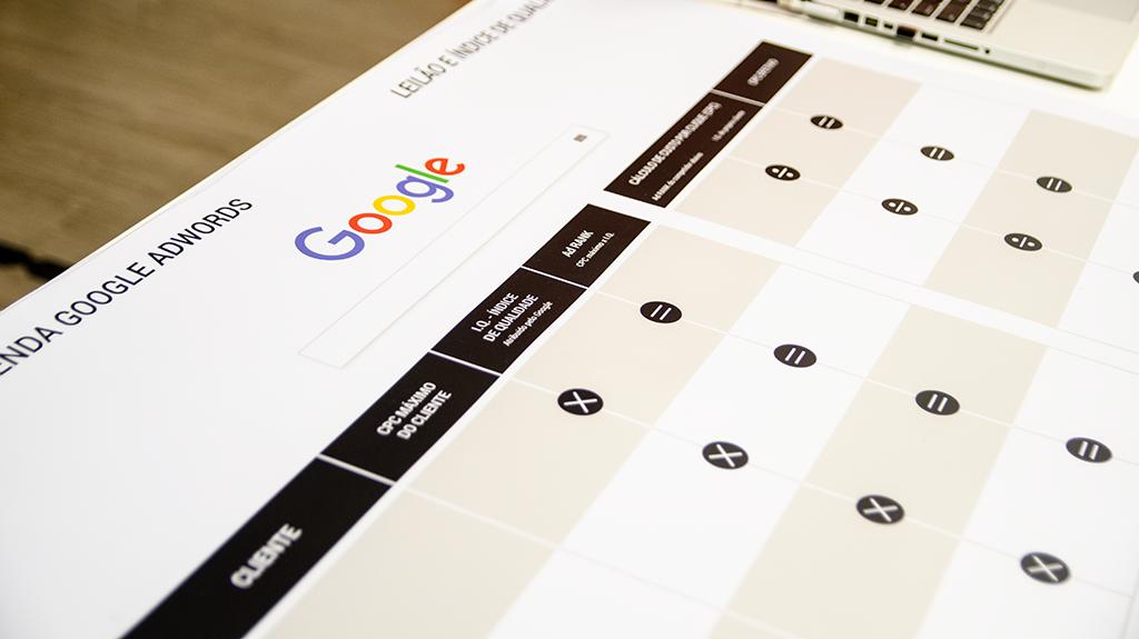 Google board desenvolvido pela M2BR Academy