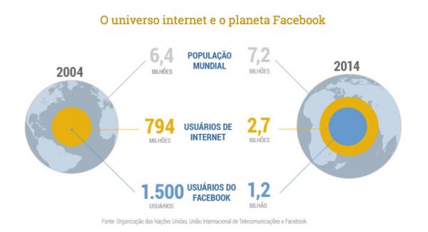 Facebook 10 anos